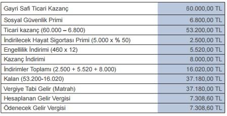 engelli Basit usul vergi indirimi hesaplama engelli Basit usul vergi indirimi hesaplama 2017